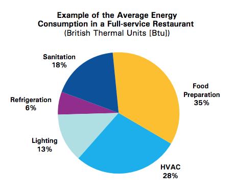 Energy Consumption in Restaurants