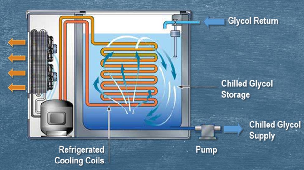 glycol refrigeration system