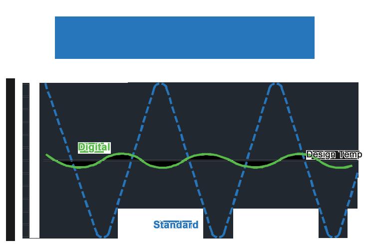 compressor temperature control